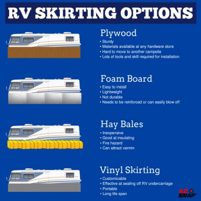 Top 4 Different RV Skirting Options Infographic