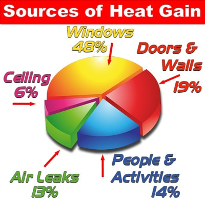 Sources of Heat Gain 48% from Windows
